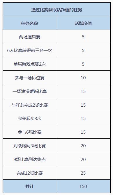 QQ飞车手游活跃度如何快速刷满150